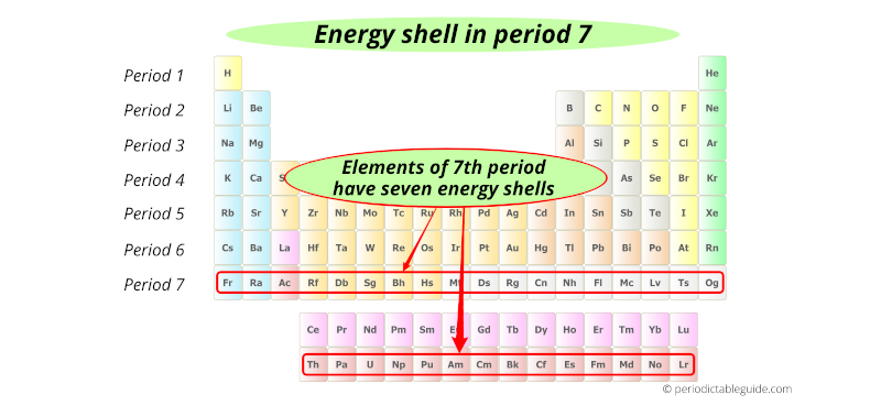 energy shells in period 7 elements