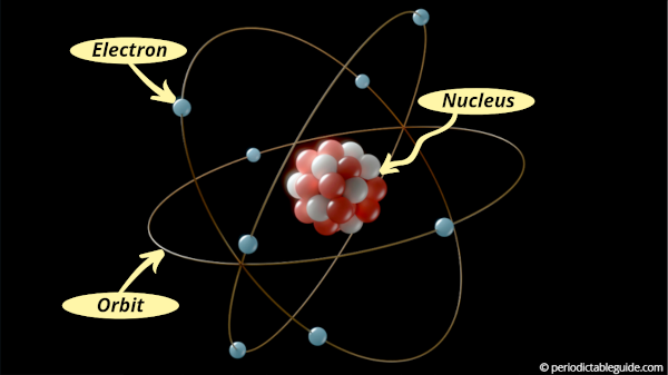 How are electrons arranged around the nucleus of an atom