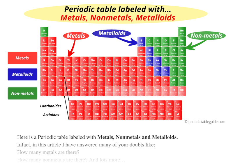 Periodic table labeled with metals nonmetals and metalloids (where are metals metalloids and nonmetals on periodic table)