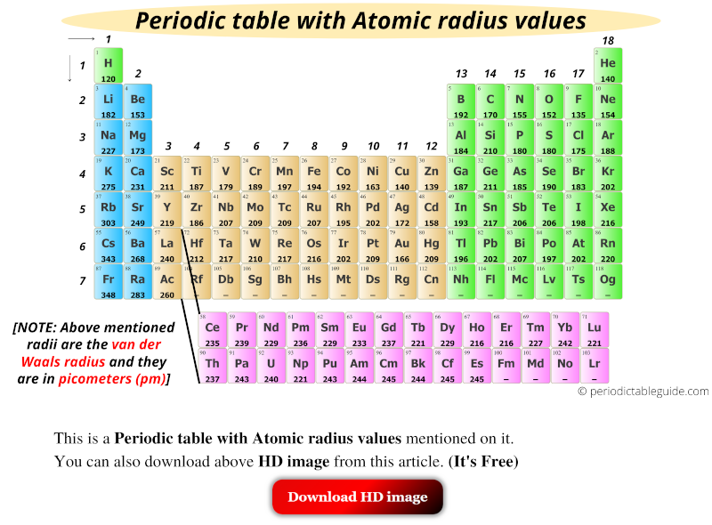 Periodic table with atomic radius values, atomic size in periodic table