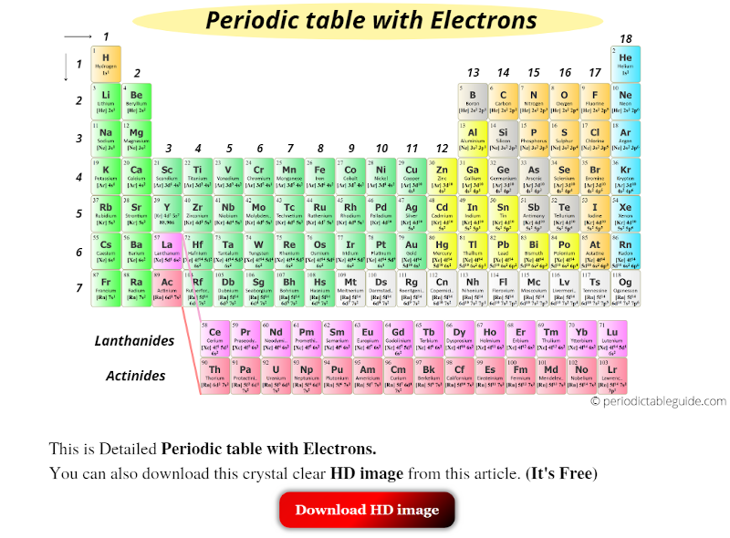 Periodic table with Electrons