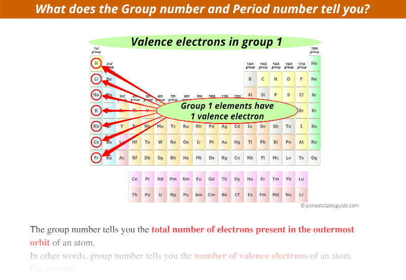 What does the Group number and Period number tell you (How many valence electrons does hydrogen, lithium, sodium, potassium have)
