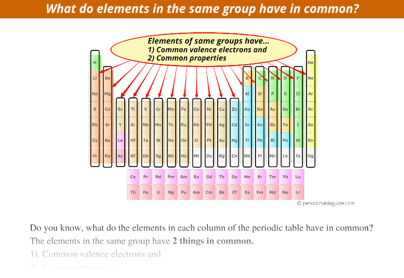 What do elements in the same group have in common, What do the elements in each column of the periodic table have in common