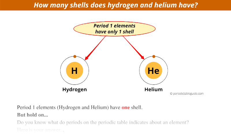 how many shells does hydrogen have, how many shells does helium have