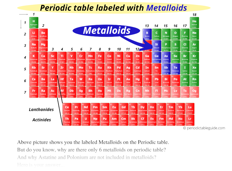 Periodic table labeled with Metalloids, where are metalloids located on the periodic table