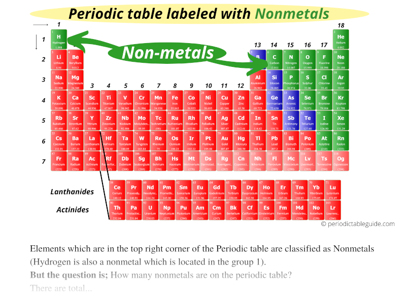 Periodic table labeled with Nonmetals, where are nonmetals located on the periodic table