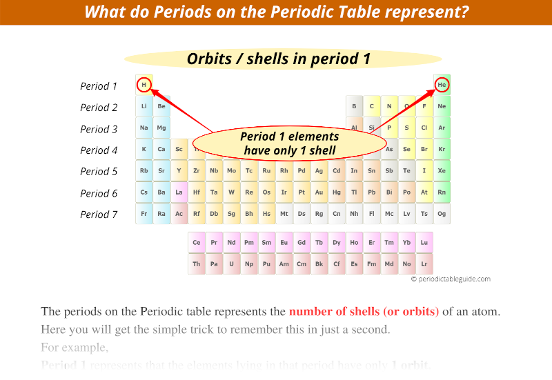 what do periods on the periodic table represent, how many shells does hydrogen have, how many shells does helium have (orbits or shells in period 1)