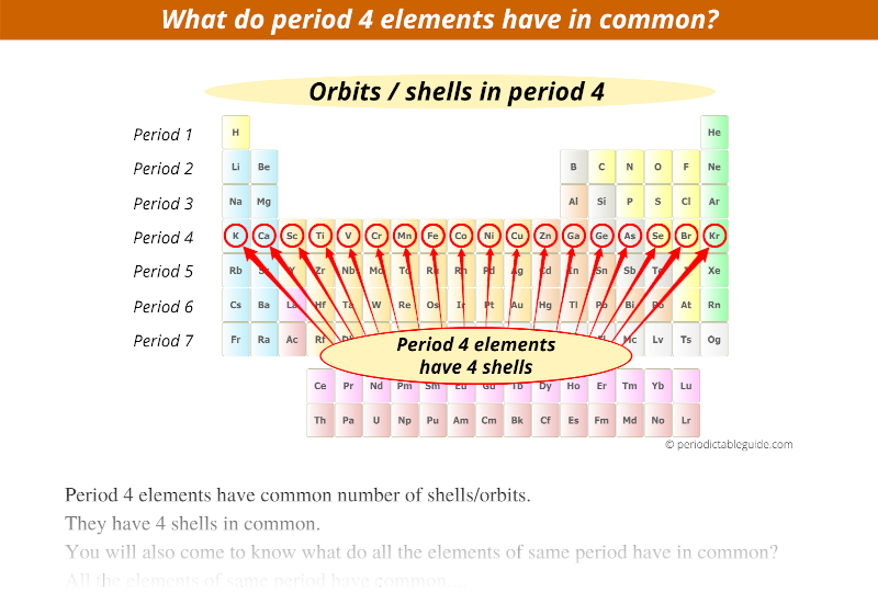 electron shells in period 4