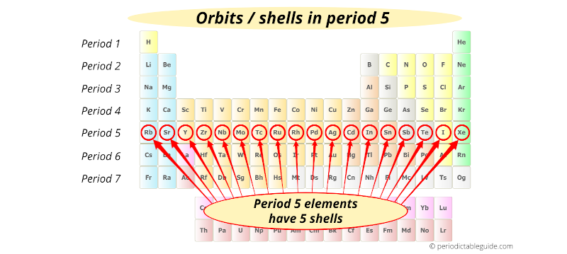 electron shells in period 5