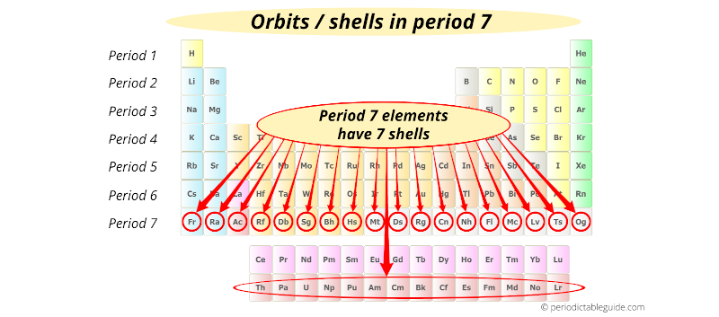 electron shells in period 7