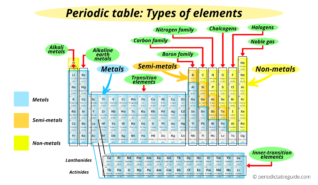 periodic table types of elements