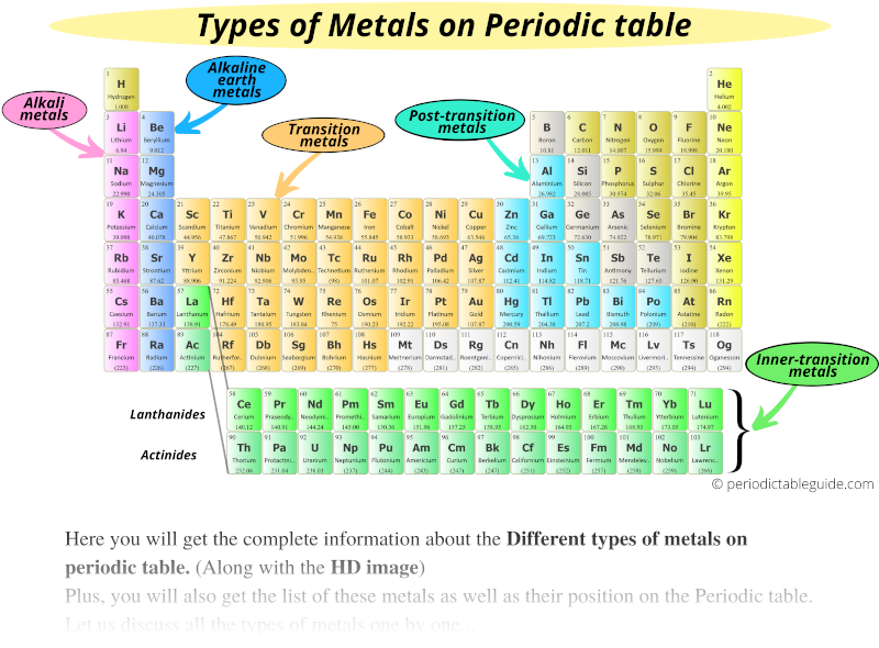 Different types of metals on the periodic table (Types of metals on Periodic table)