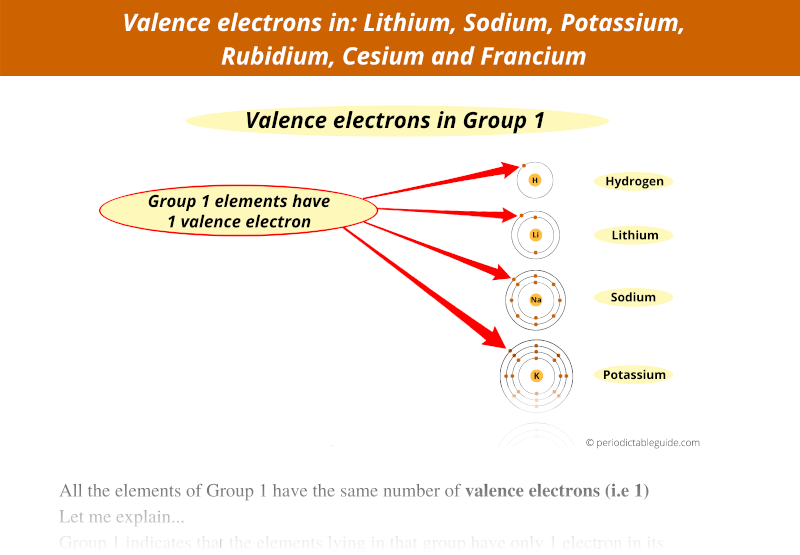 valence electrons in lithium, sodium, potassium, rubidium, cesium and francium