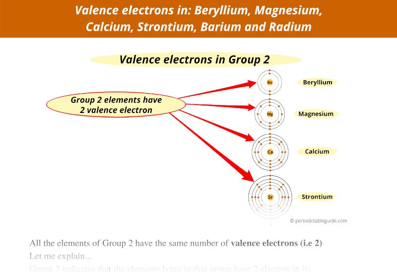valence electrons in beryllium, magnesium, calcium, strontium, barium and radium
