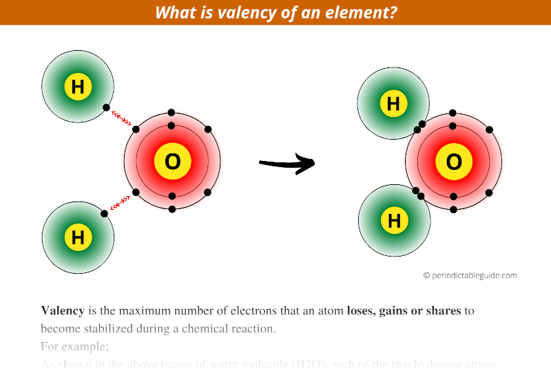 what is valency of an element
