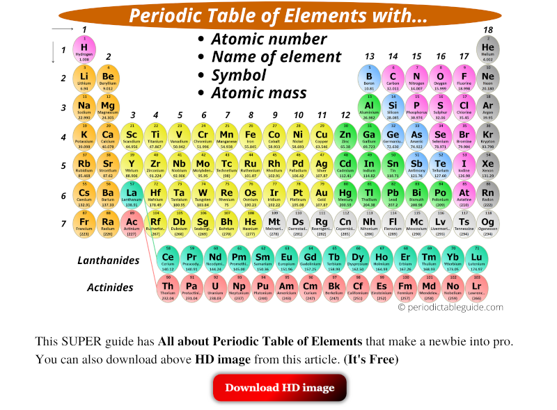Periodic table of elements (Periodic table guide, all about Periodic table of elements)