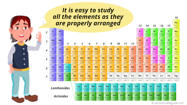 How are elements arranged in the periodic table
