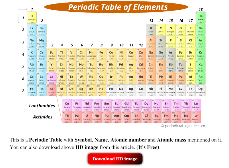 periodic table of elements hd image labeled with name and symbols, atomic mass, atomic number, electron configuration, block