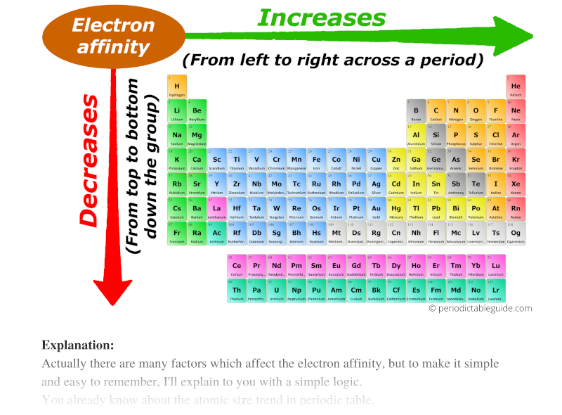 electron affinity trend in periodic table