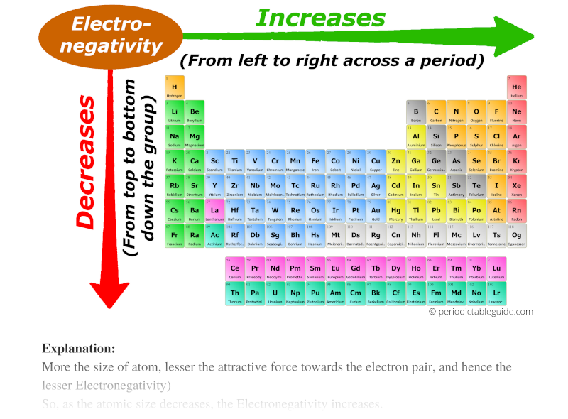 electronegativity trend in periodic table