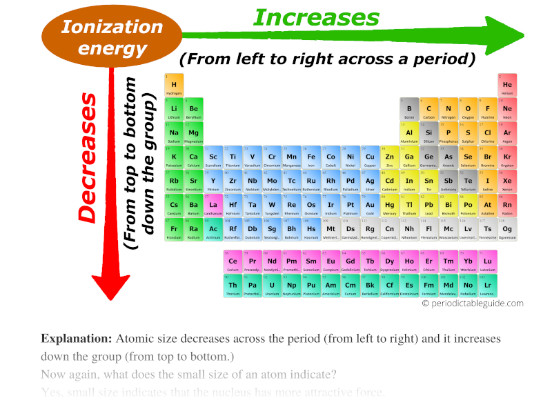 ionization energy trend in periodic table