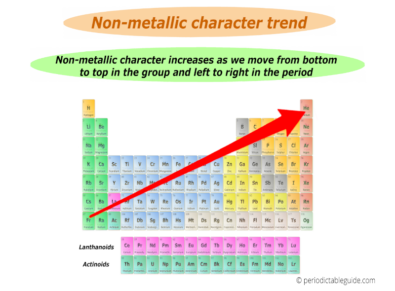 nonmetallic character trend in periodic table