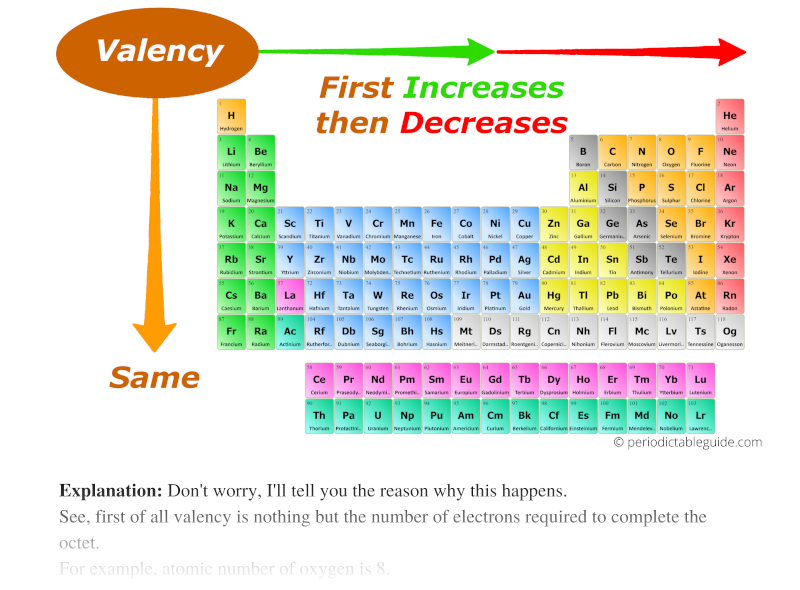 valency trend in periodic table