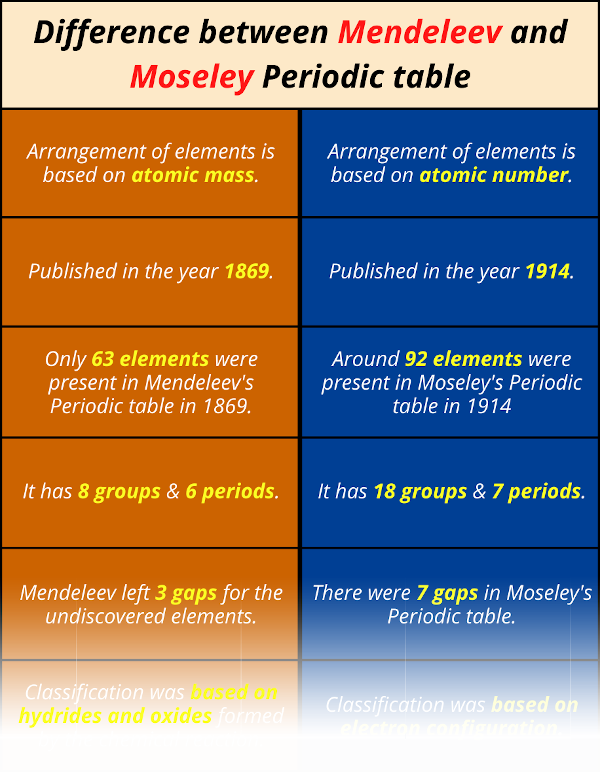 Difference between Mendeleev and Moseley Periodic table