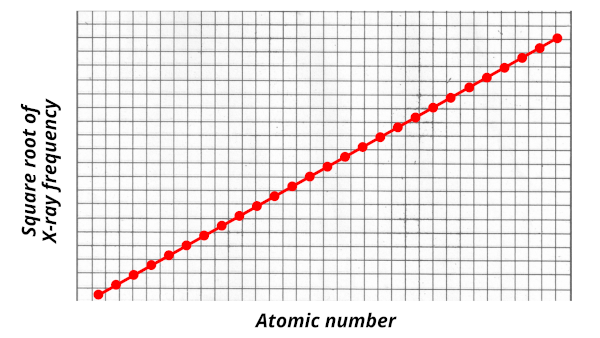 Henry moseley graph of atomic number vs square root of X-ray frequency