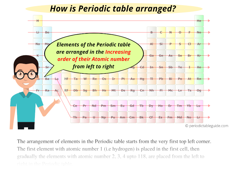 How Is the Periodic Table Arranged (By Atomic Mass or Number?)