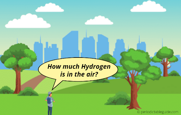 How much Hydrogen is in the Air