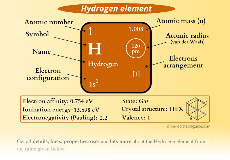 Hydrogen (H) element in Periodic table (Electron configuration, Atomic mass, Atomic number, Symbol, Valence electrons)
