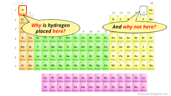 Hydrogen in periodic table (Why is Hydrogen in Group 1)