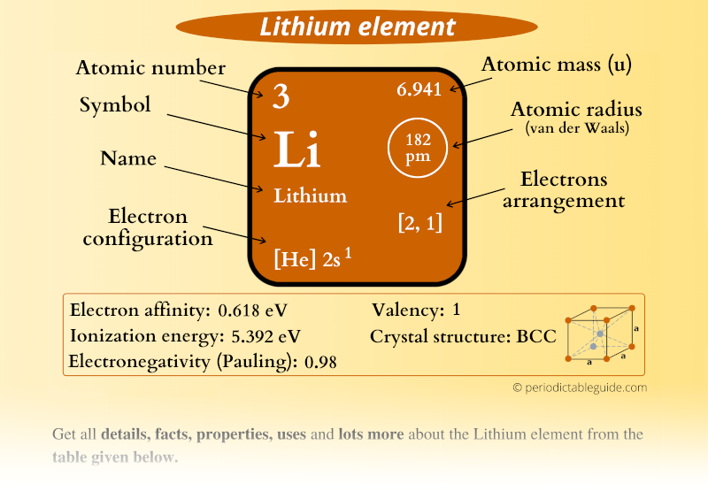 Lithium (Li) element in Periodic table (Electron configuration, Atomic mass, Atomic number, Symbol, Valence electrons)
