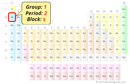 Lithium in periodic table (Position)