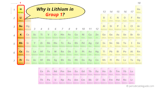 Lithium in periodic table (why is lithium in group 1)