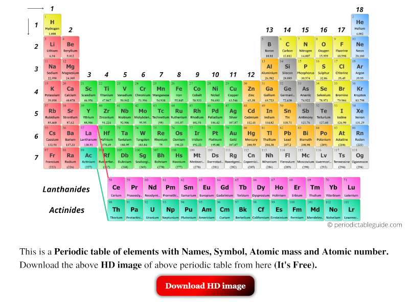 Periodic table HD image with names, symbols, atomic mass and atomic number