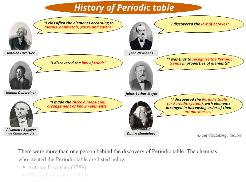 Periodic table history (Who created Periodic table of elements)