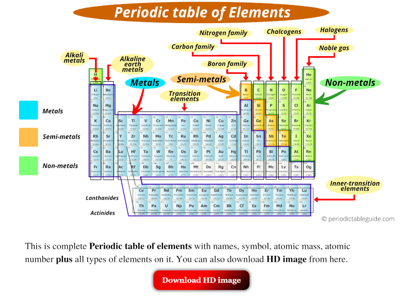Periodic table of elements HD images with names, symbol, atomic number and atomic mass