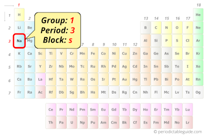 position of sodium in periodic table
