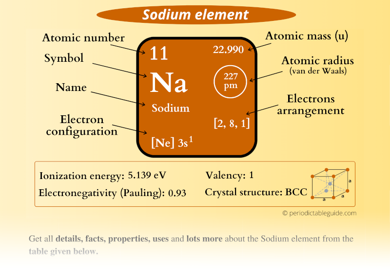 Sodium(Na) element in Periodic table (Electron configuration, Atomic mass, Atomic number, Symbol, Valence electrons)
