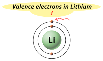 Valence electrons in lithium (Li)