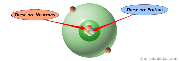 protons neutrons and electrons in helium (he) element