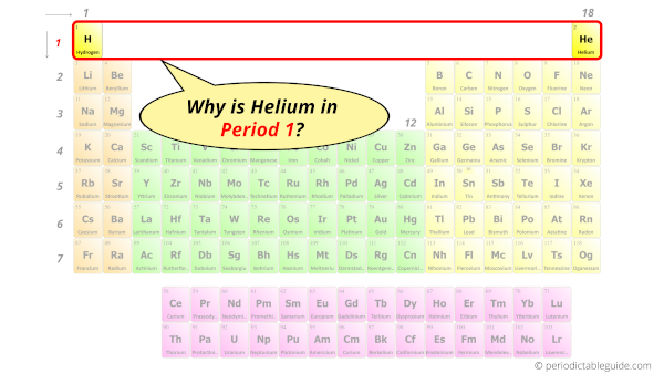 Why is Helium in Period 1?