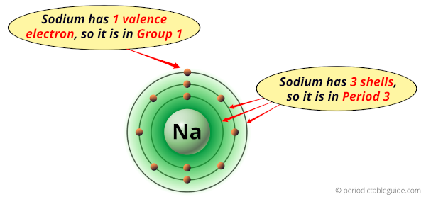 Why is Sodium in Group 1 and Period 3 of the Periodic table