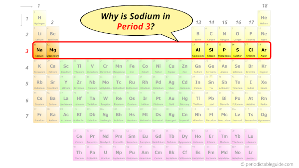 Why is Sodium in Period 3