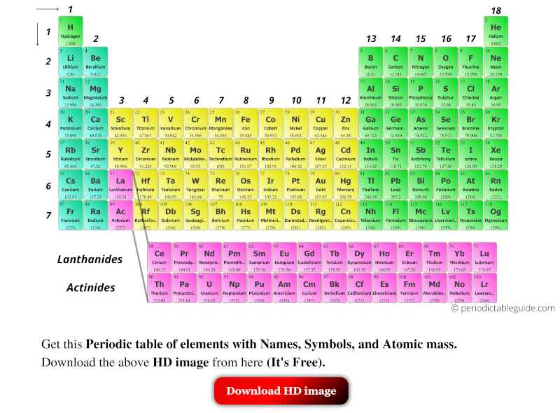 elements of periodic table with names, symbols, atomic mass and atomic number