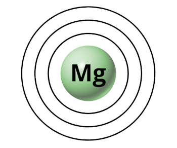 how many shells or orbits does magnesium have