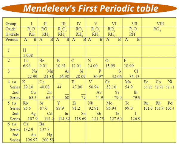 how was the first Periodic table arranged