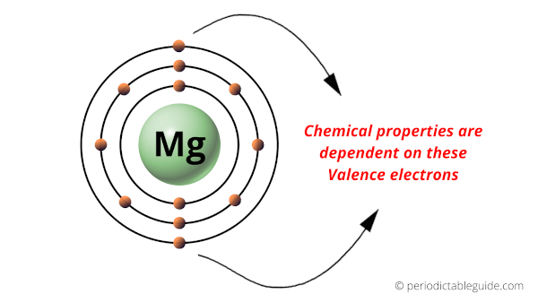 magnesium element valence electrons and bohr diagram